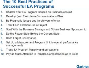 10 Best Practices of Successful EA Programs