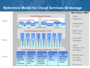Reference Model for Cloud Services Brokerage