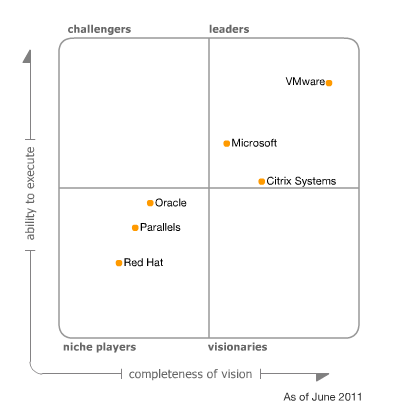 Magic Quadrant para la infraestructura de virtualización de servidores x86