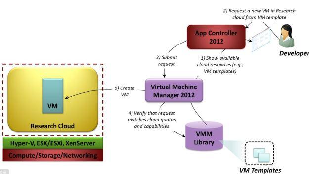 """App Controller 2012 para solicitar máquinas virtuales de manera """"auto atención"""""""