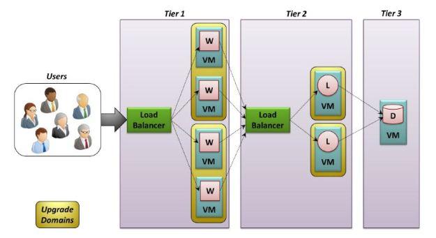 Mapa de sistemas compuestos por múltiples máquinas virtuales!!! En mi opinión una de las características más cool de la versión 2012 de System Center