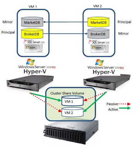 High Availability Clustering & Mirroring