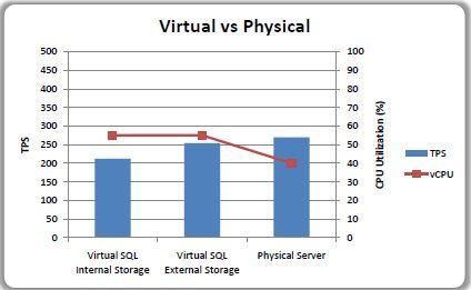 Fisico V/S Virtual